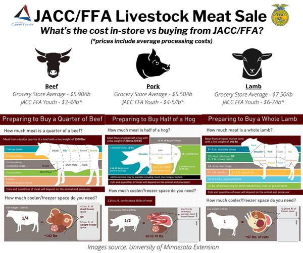 meat sale