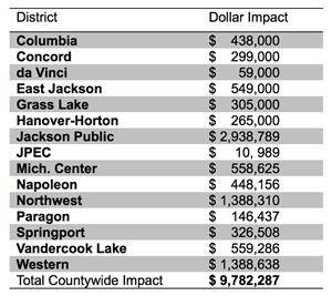 Total Countywide Impact by the numbers graphic